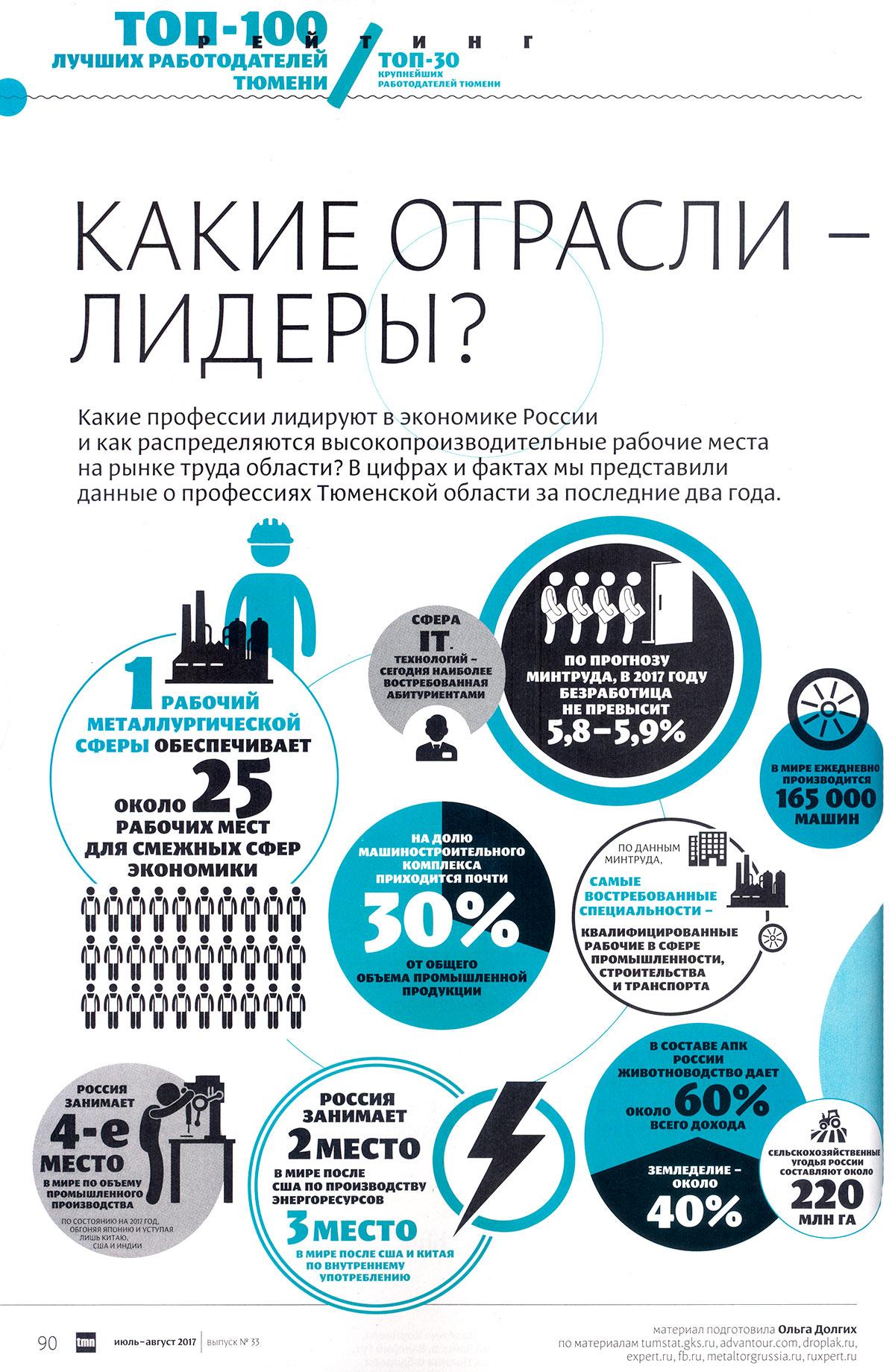 Журнал «Tmn» 2017-2. ТОП-100 лучших работодателей в Тюмени. Стр. 150