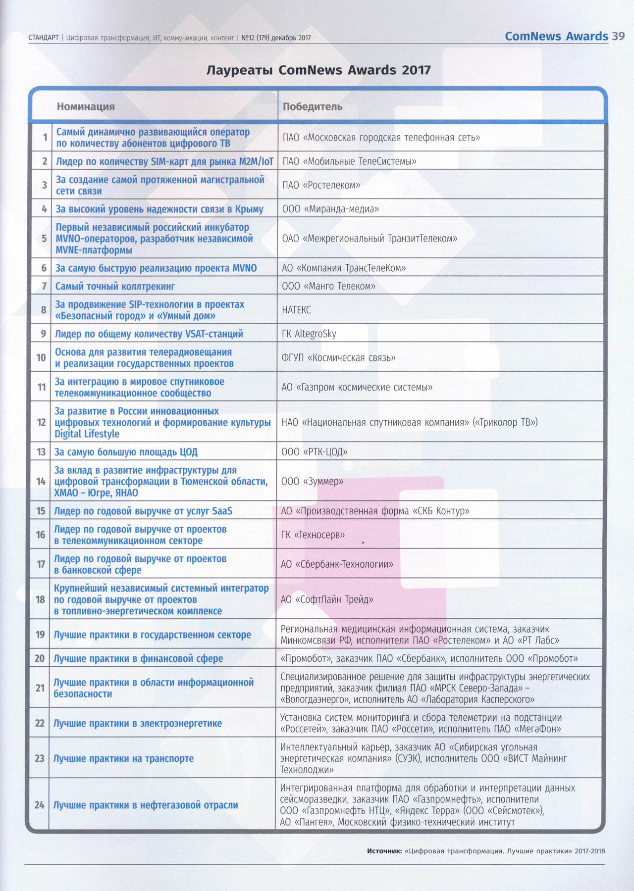 Журнал «Стандарт». Авангард трансформации, стр. 38 – 39